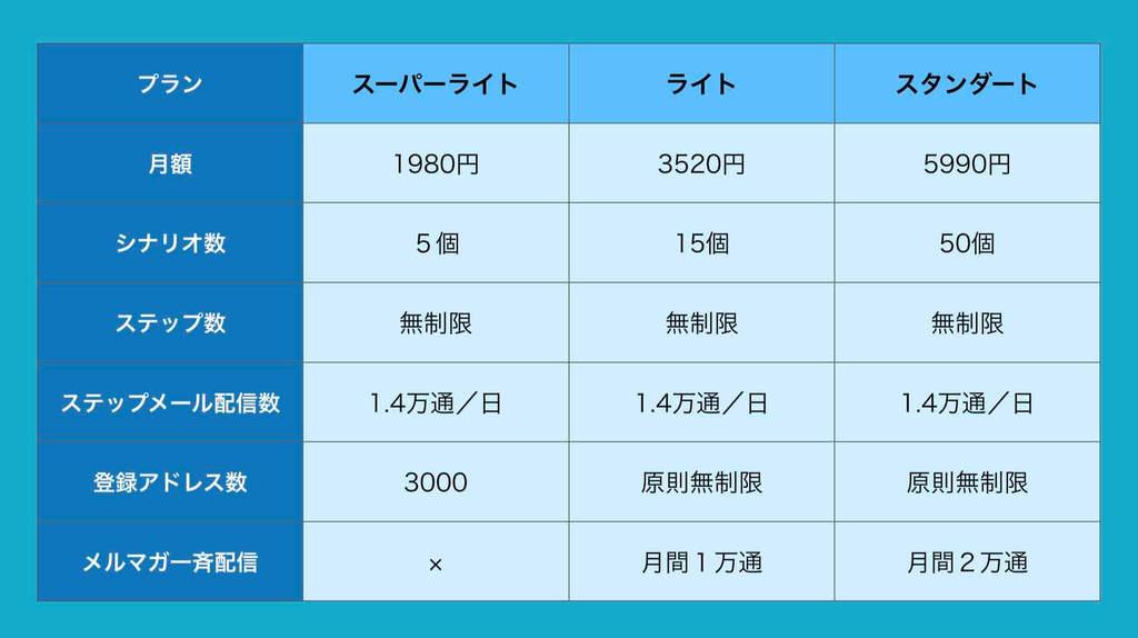 オートビスの料金表(スーパーライト月1980円)(ライト月3520円)(スタンダード月5990円)