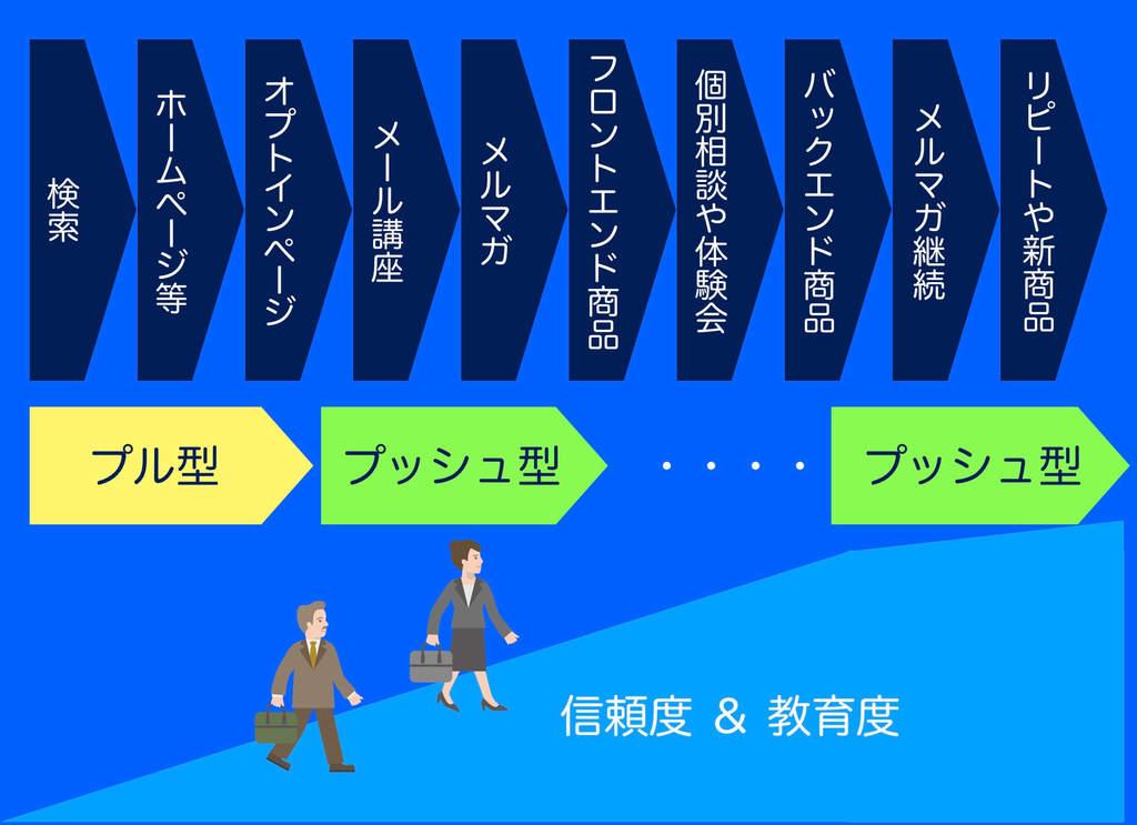プッシュ型営業のやり方・流れをフローと図解で説明