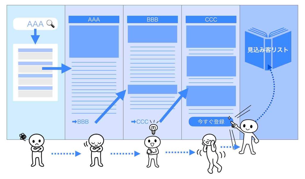 売れるホームページの動線・行動デザインのフローを図解