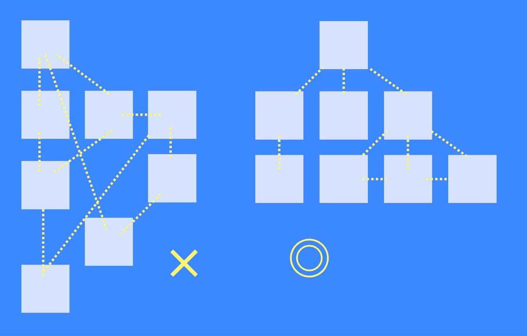 Googleに伝わりやすいサイト構成のイメージ説明図