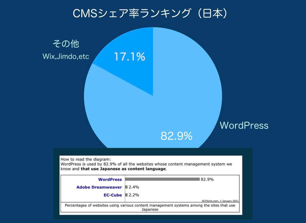CMS ワードプレス(日本国内・日本語)のシェア率ランキングの円グラフ