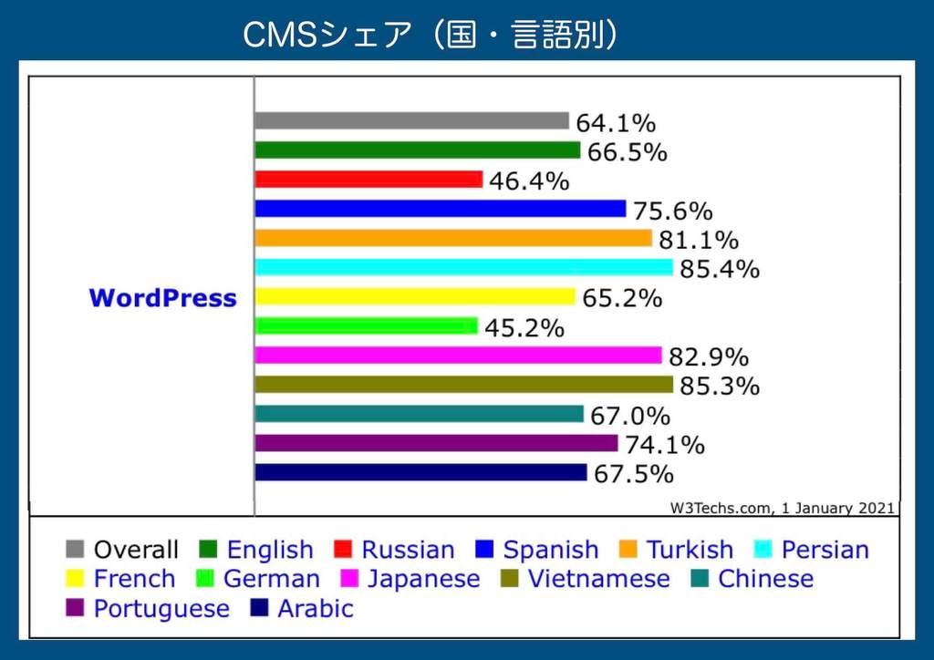 CMSワードプレスシェア率(国・言語別)シェア率ランキング