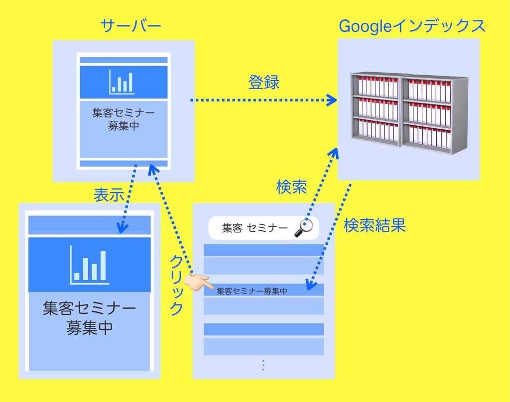 Google検索結果表示の仕組み図解