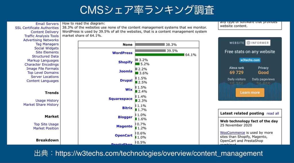 CMSシェア率ランキング一覧