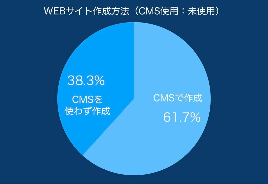 CMSとその他のシェア率の円グラフ
