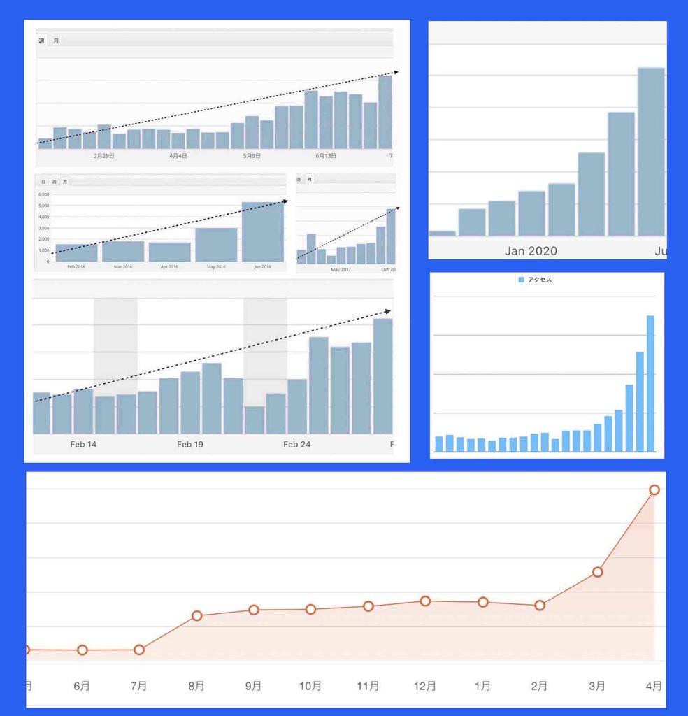 ホームページのアクセス数を増やすツールによって得られたアクセス数が増えた例(グラフ)