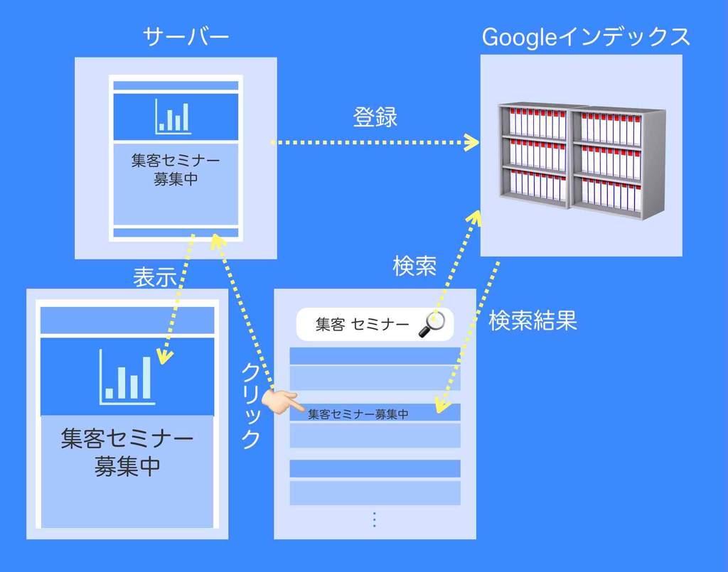 検索結果の一番上に出てくるにはGoogleインデックス登録が必要だという図解