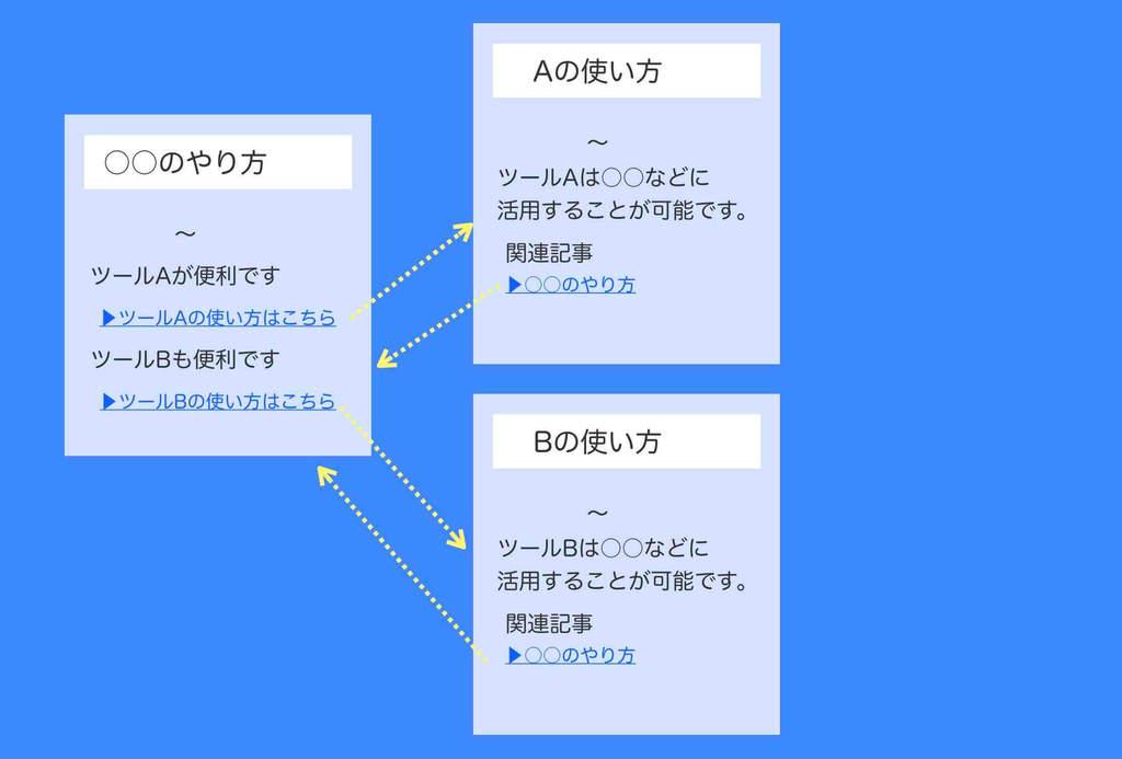 検索上位表示させるための内部リンク例