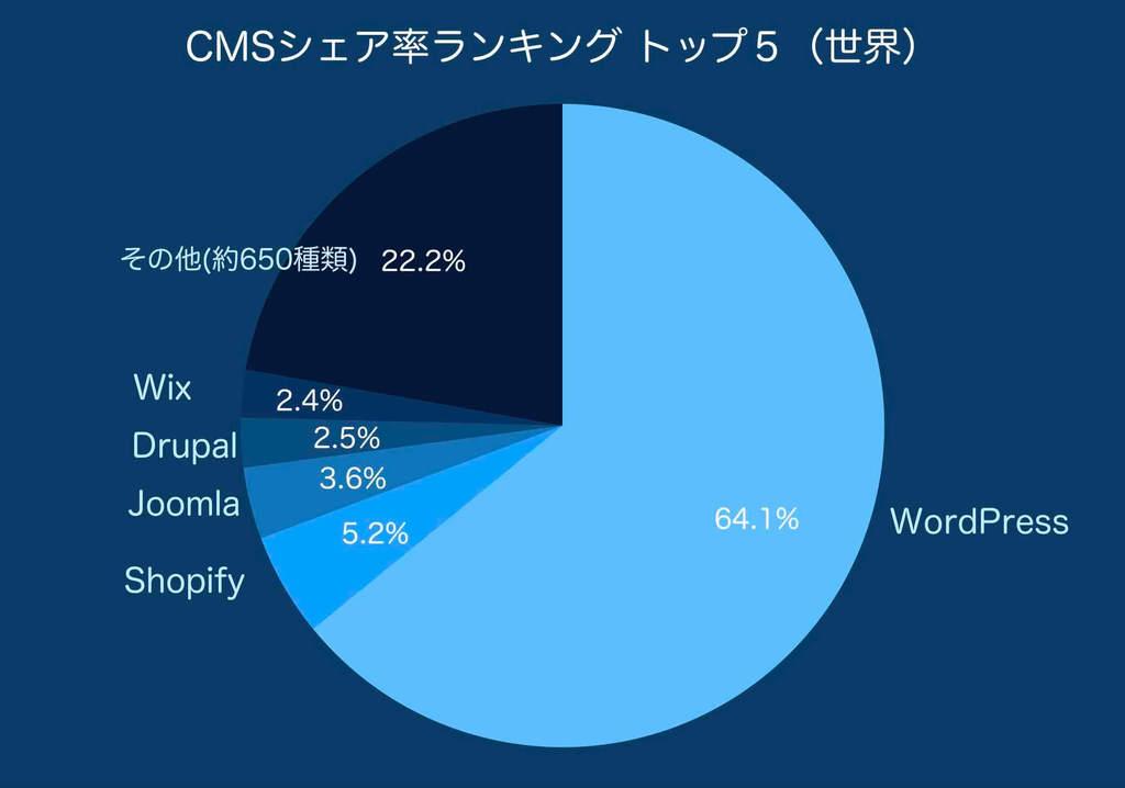 CMSシェア率ランキングトップ5とその他の円グラフ