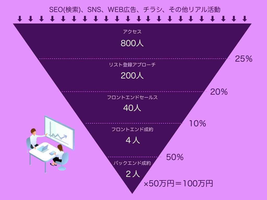 中小企業ホームページの目標アクセス数の計算を行うために準備しておくべきマーケティングファネル図の例