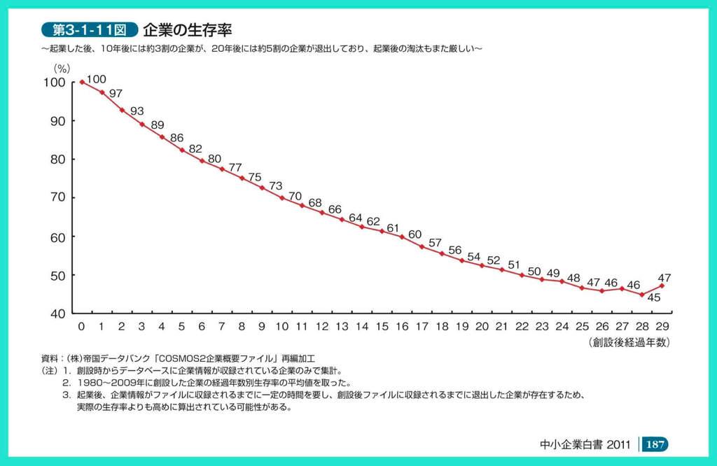 中小企業庁の中小企業白書からの起業成功率(生存率)