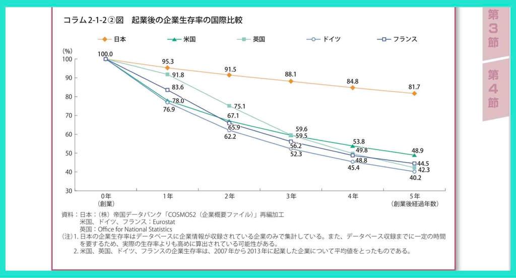 海外の起業成功率(生存率)