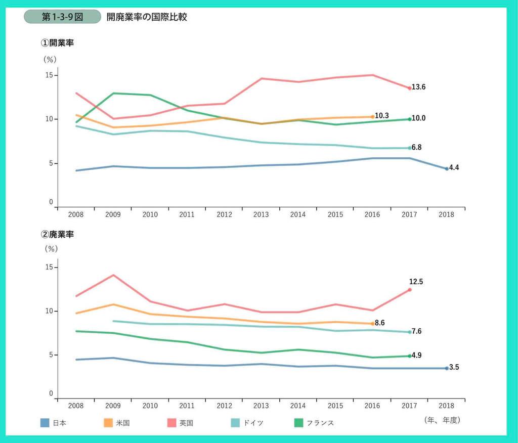 経済産業省の中小企業白書からの開業率・廃業率の推移