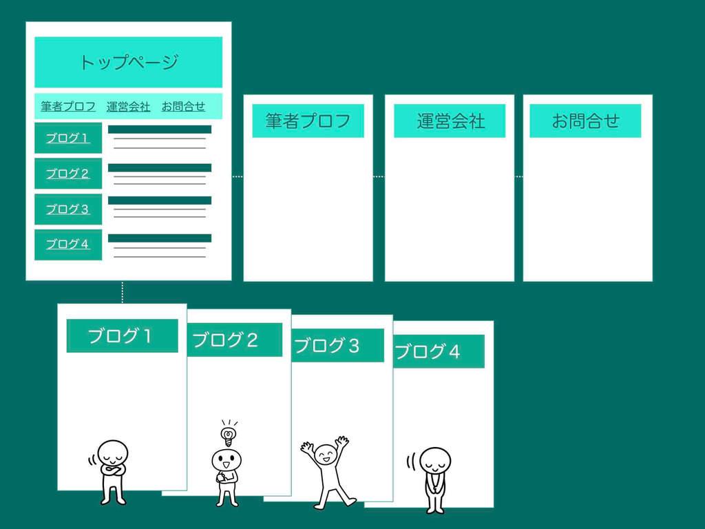ブログ型ホームページの構成イメージ図例(トップページをブログのトップページにした例)