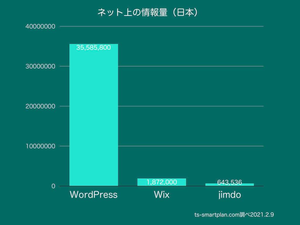 ワードプレスはインターネット上の情報量が豊富であることを証明するデータと棒グラフ(スマートプランオフィス独自調査)