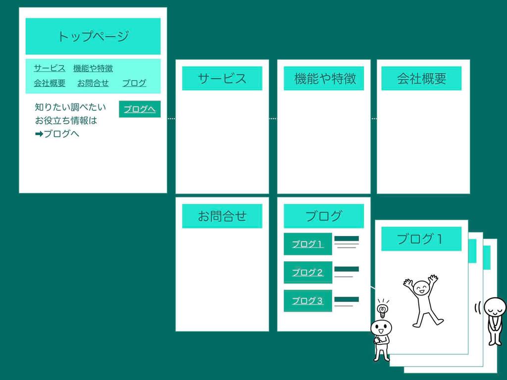 ブログ型ホームページの構成イメージ図例その2(固定ページの一部をブログトップページにした例)