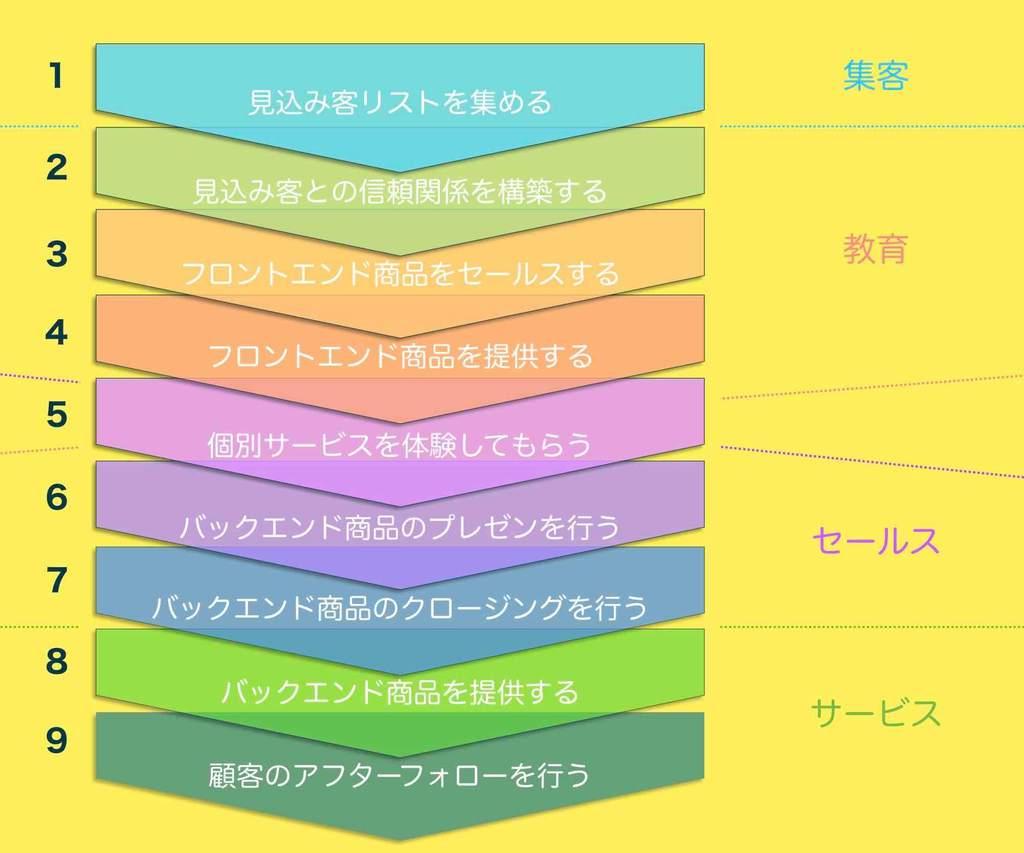販売プロセスのフロー図