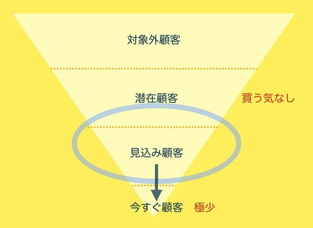 顧客層のファネル図
