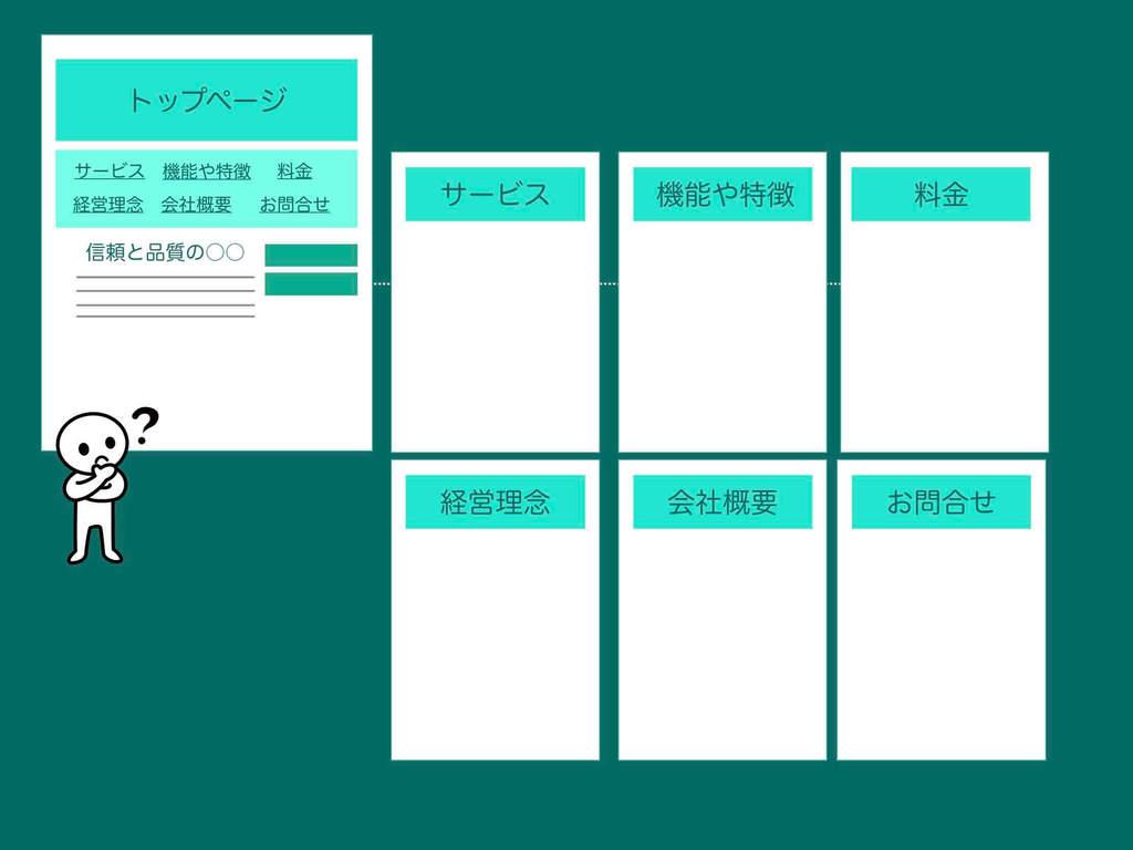 よくある普通のホームページの構成イメージ図例
