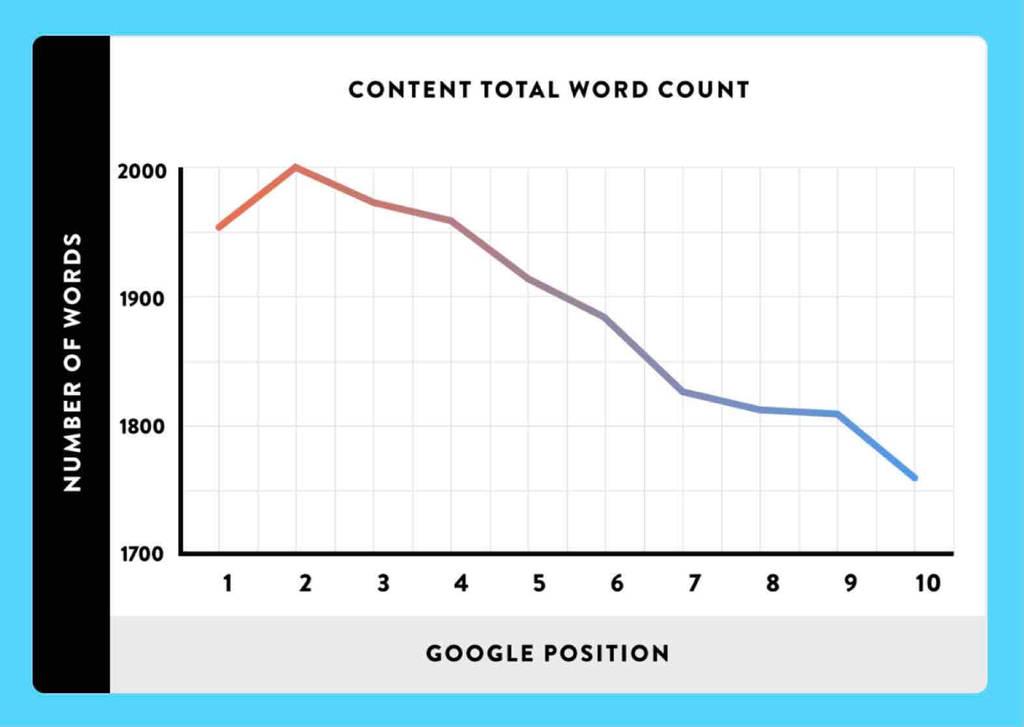 検索結果1ページ目10位までの単語数の折れ線グラフ
