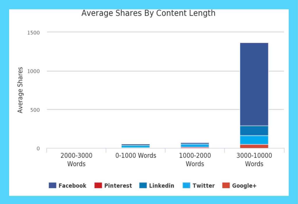 SNSでシェアされるコンテンツの単語数の棒グラフ