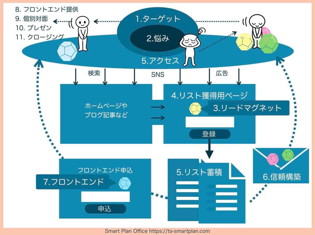 「新規顧客獲得プロセス11ステップ」の全体図(図解)