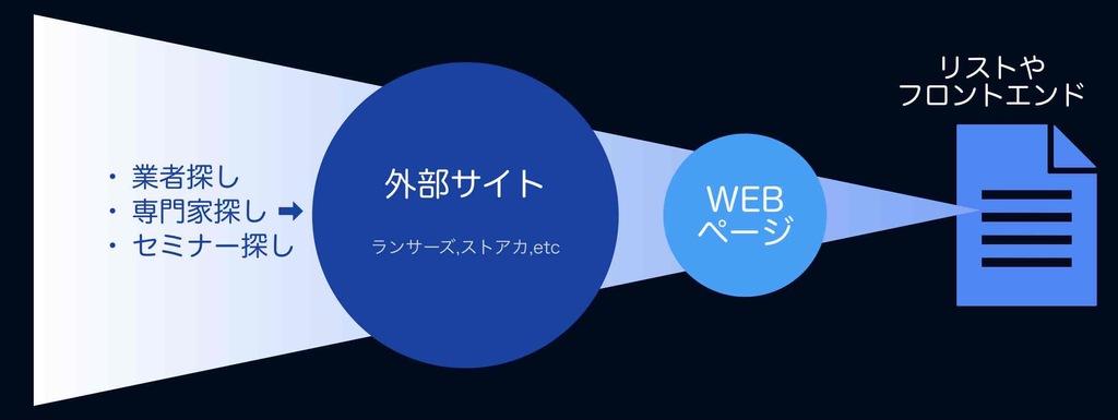 外部サイトによるWEB集客の図解