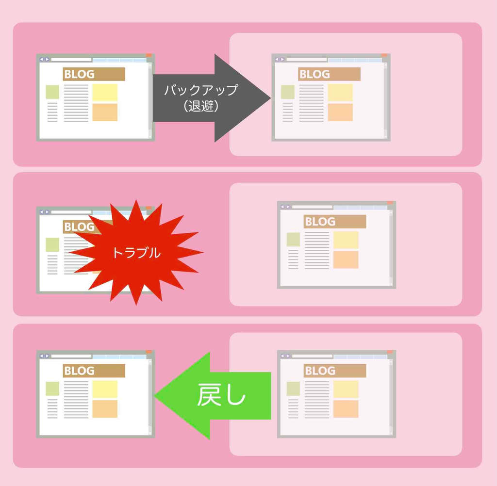 ワードプレスWEBサイトのバックアップとリストアイメージ図