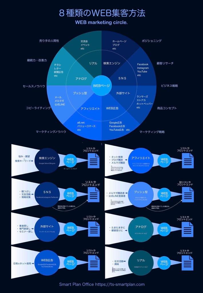 WEB集客8種類の比較インフォグラフィックス