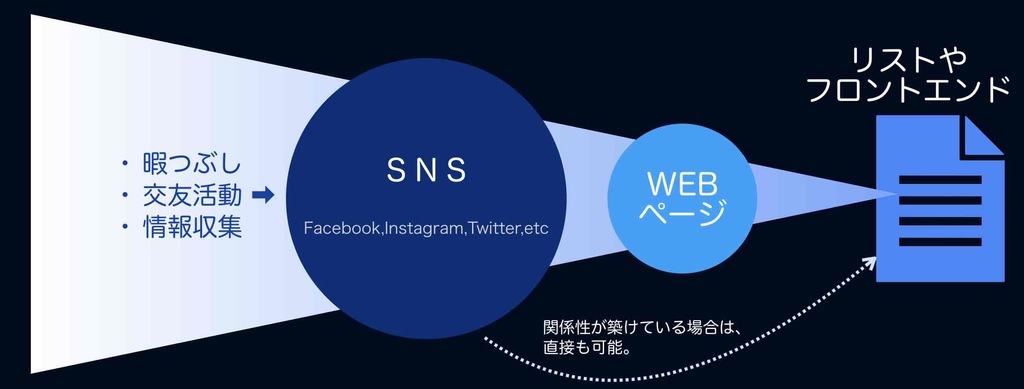 SNSによるWEB集客の図解