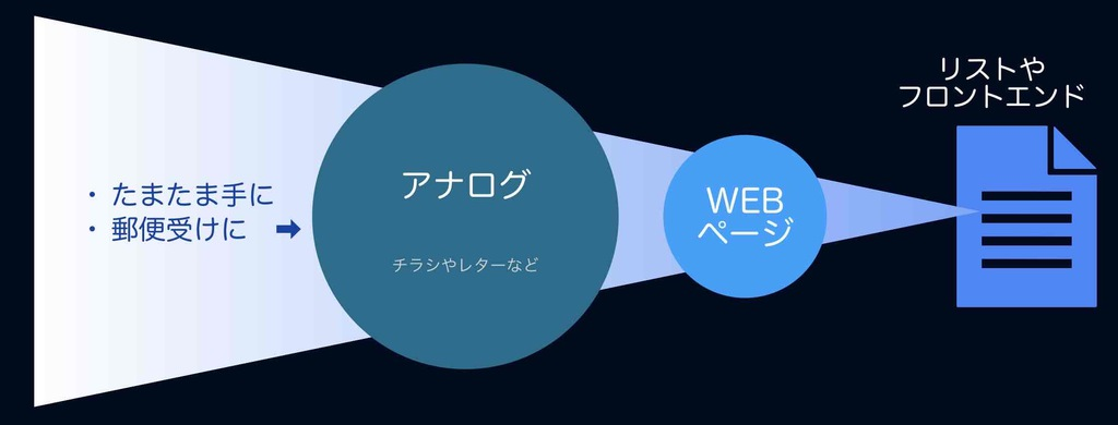 アナログからのWEB集客の図解