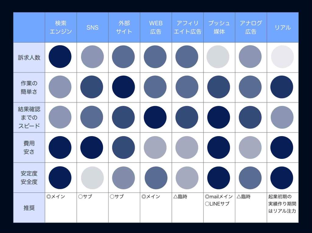 WEB集客方法8種類の比較表