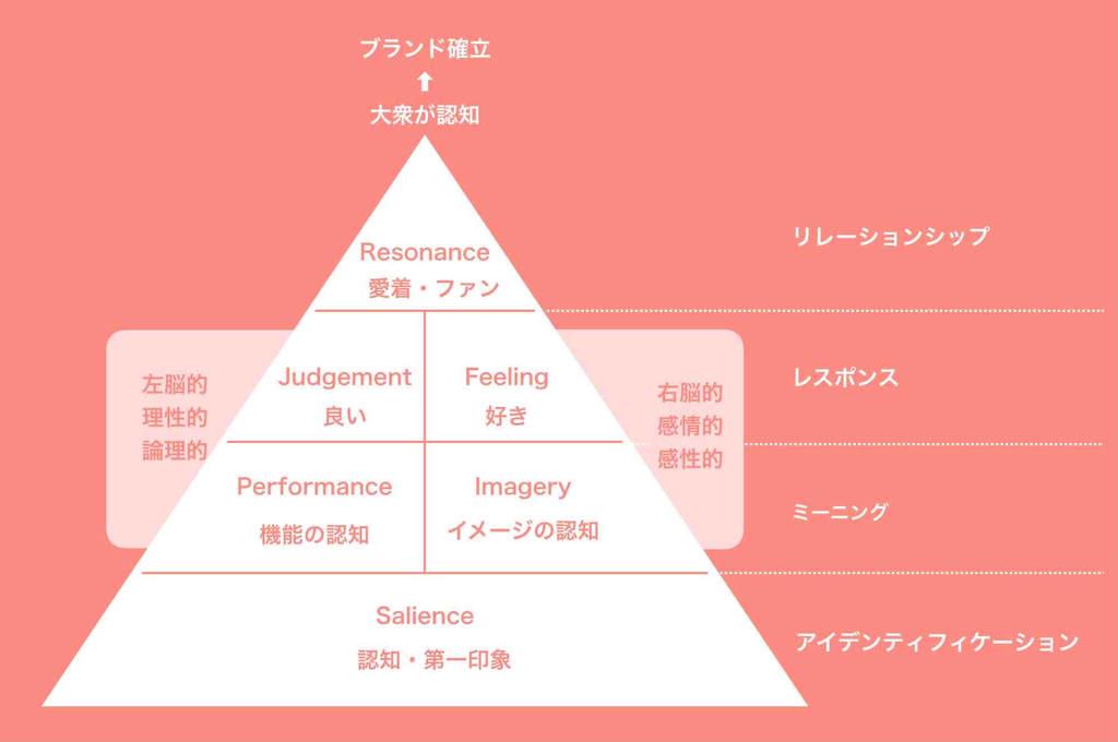 ブランドエクイティピラミッドのフレームワーク