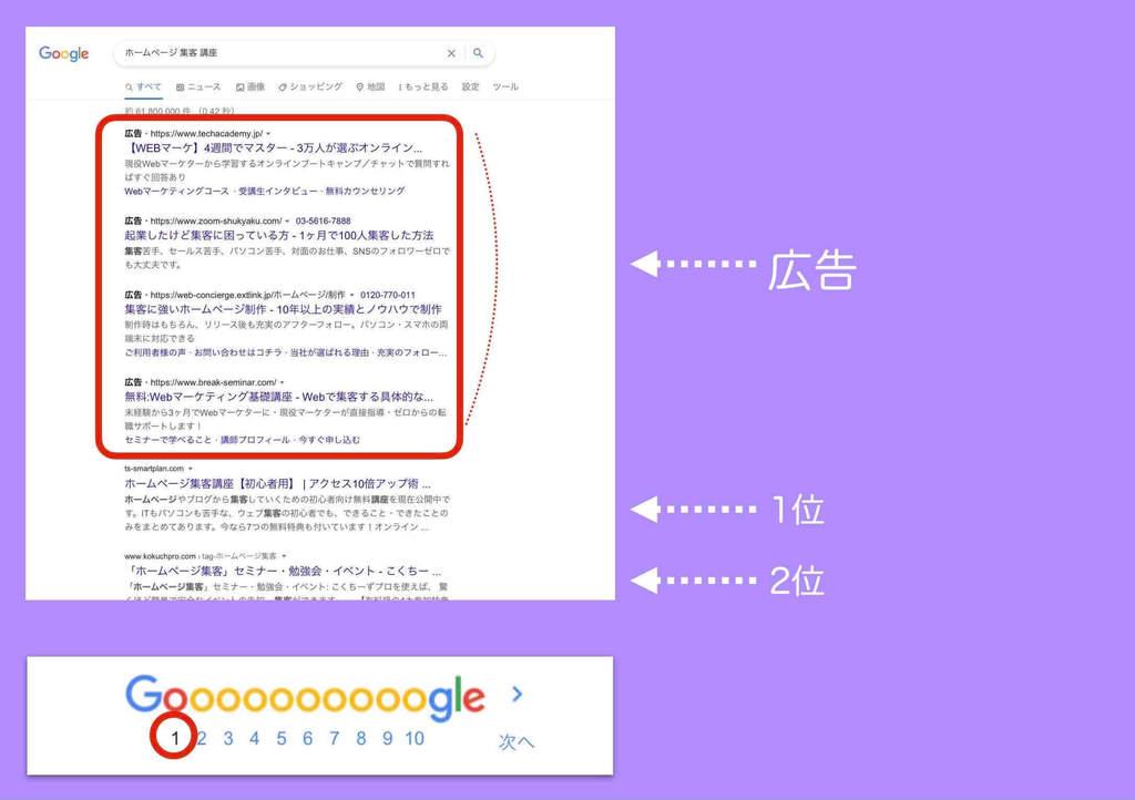 検索連動型広告(リスティング広告)Google広告の表示例