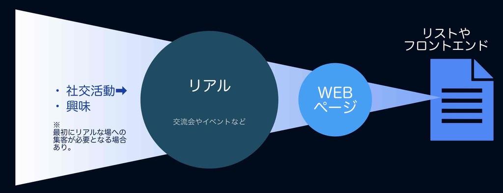 リアルからのWEB集客の図解