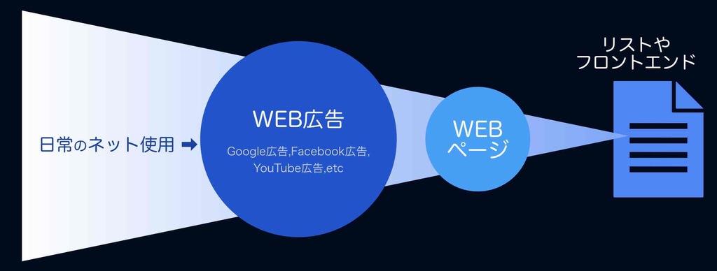 WEB広告によるWEB集客の図解