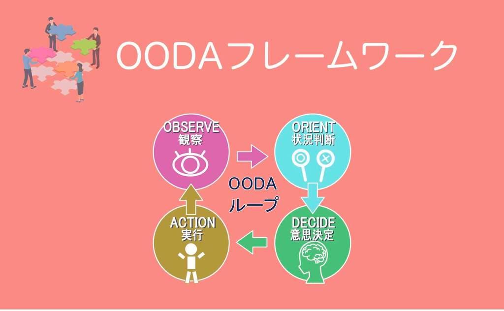 OODA改善フレームワーク
