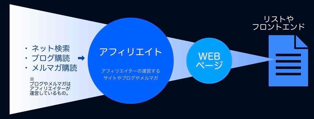 アフィリエイトによるWEB集客の図解