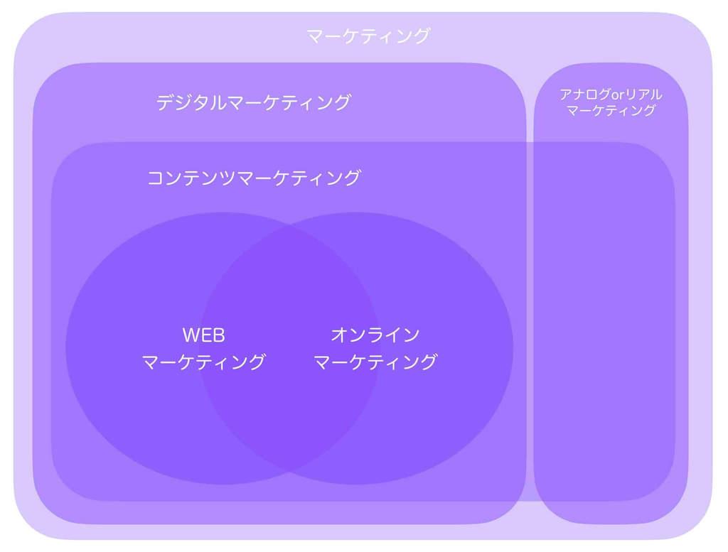 デジタルマーケティングの類似用語を含めての関係性を図解で説明
