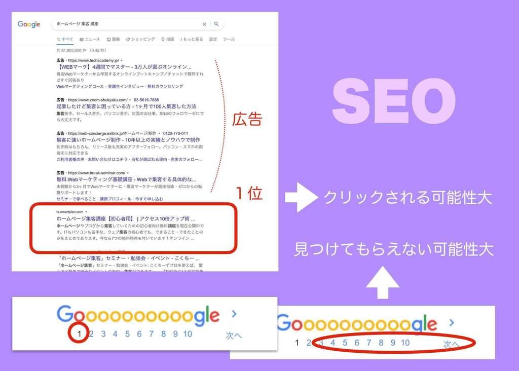 SEOマーケティング時の検索結果の事例