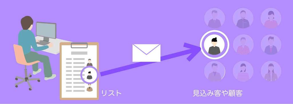 個別メールマーケティングのイメージ図