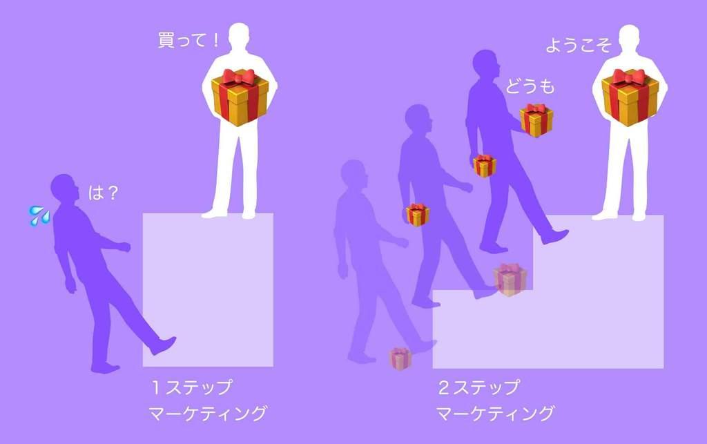 2ステップマーケティング手法を図解で説明