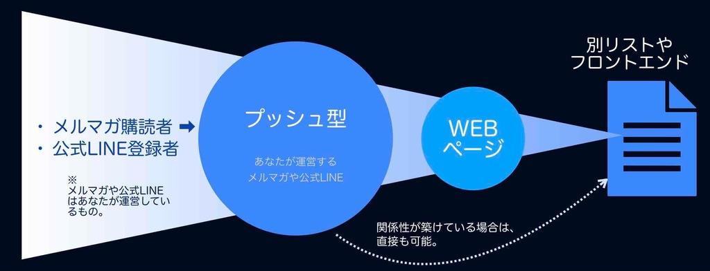 プッシュ型媒体からのWEB集客の図解