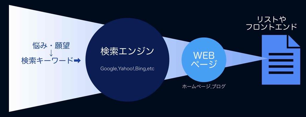 検索エンジンによるWEB集客の図解