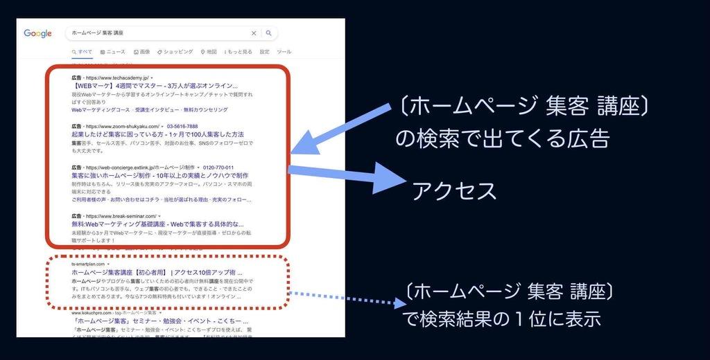 リスティング広告からのWEB集客イメージ例
