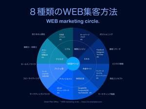 WEB集客方法8種類の比較