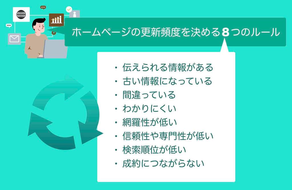 ホームページの更新頻度を決める8つのルール