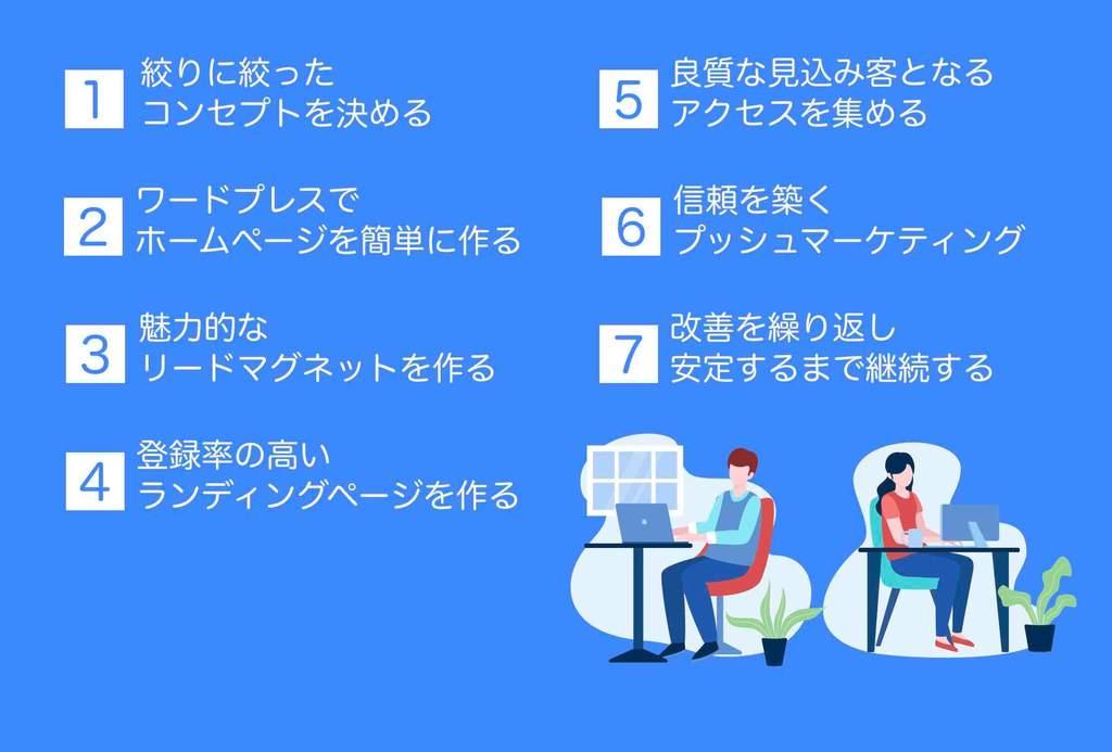 ホームページ集客方法7ステップの詳細目次
