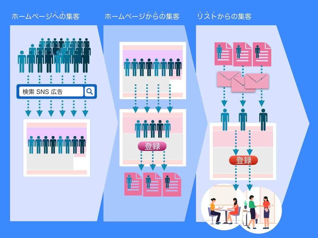 ホームページ集客方法3つのフェーズ図解