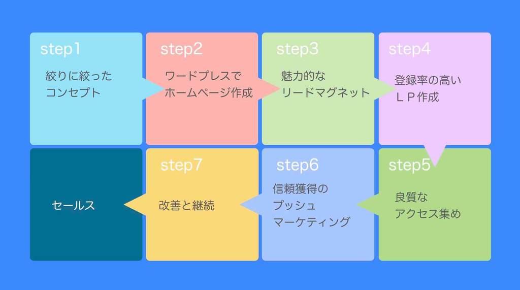 ホームページ集客方法7ステップの概要図